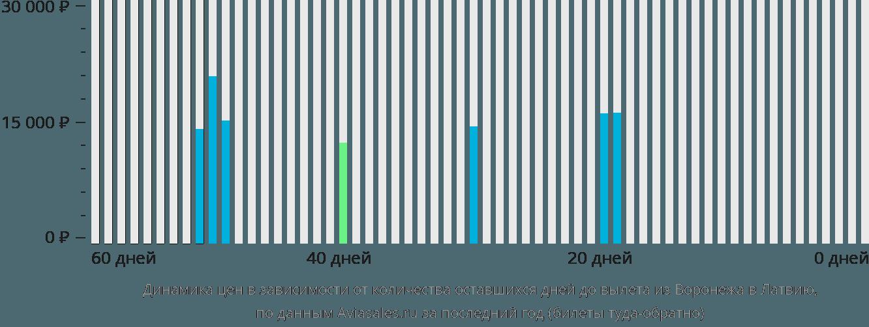 Динамика цен в зависимости от количества оставшихся дней до вылета из Воронежа в Латвию