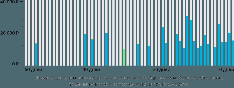 Динамика цен в зависимости от количества оставшихся дней до вылета из Воронежа в Махачкалу