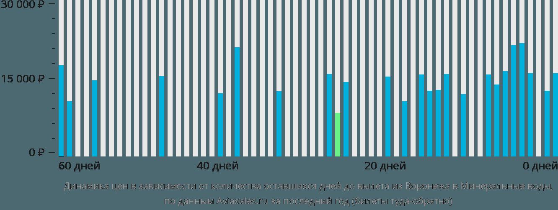 Динамика цен в зависимости от количества оставшихся дней до вылета из Воронежа в Минеральные воды