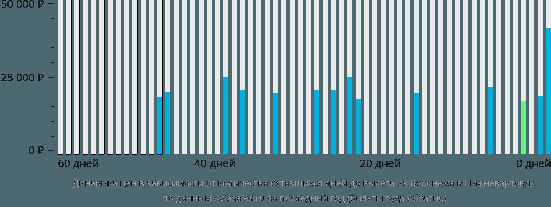 Динамика цен в зависимости от количества оставшихся дней до вылета из Воронежа в Нижневартовск