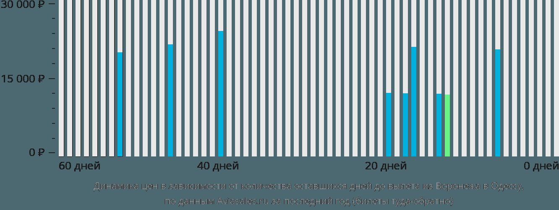 Динамика цен в зависимости от количества оставшихся дней до вылета из Воронежа в Одессу