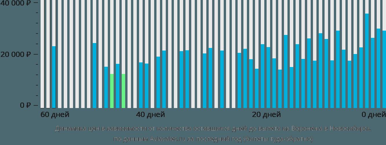 Динамика цен в зависимости от количества оставшихся дней до вылета из Воронежа в Новосибирск