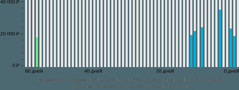 Динамика цен в зависимости от количества оставшихся дней до вылета из Воронежа в Оренбург