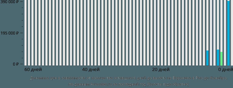 Динамика цен в зависимости от количества оставшихся дней до вылета из Воронежа в Рио-де-Жанейро