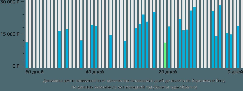 Динамика цен в зависимости от количества оставшихся дней до вылета из Воронежа в Ригу