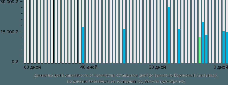 Динамика цен в зависимости от количества оставшихся дней до вылета из Воронежа в Сыктывкар