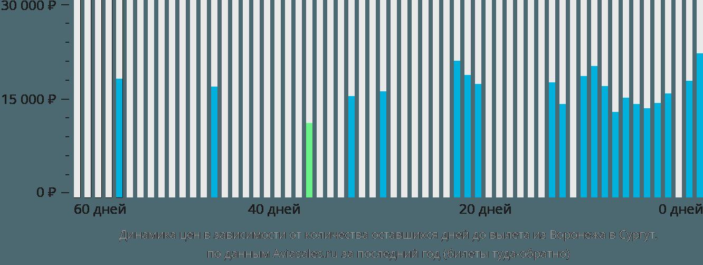Динамика цен в зависимости от количества оставшихся дней до вылета из Воронежа в Сургут