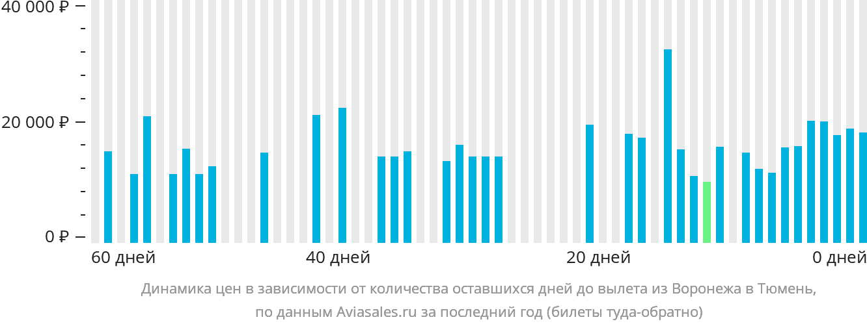 Динамика цен в зависимости от количества оставшихся дней до вылета из Воронежа в Тюмень