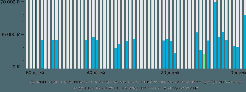 Динамика цен в зависимости от количества оставшихся дней до вылета из Воронежа в Астану