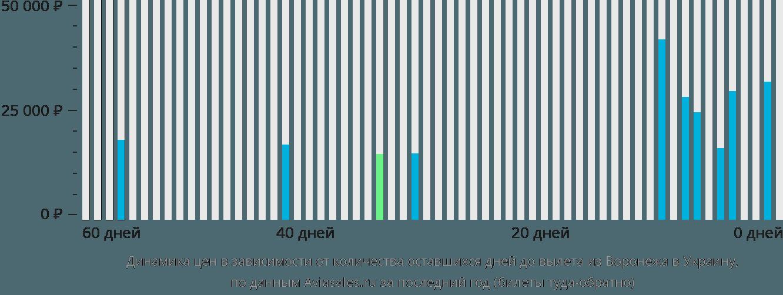 Динамика цен в зависимости от количества оставшихся дней до вылета из Воронежа в Украину
