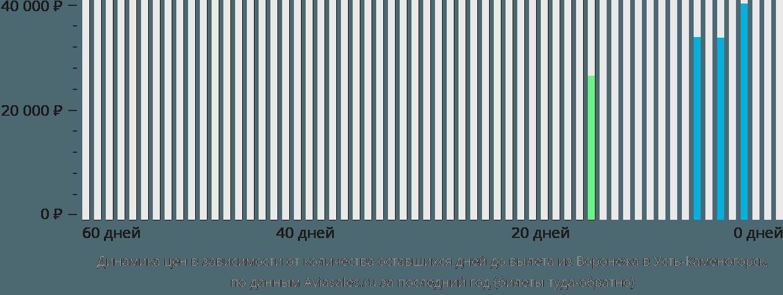 Динамика цен в зависимости от количества оставшихся дней до вылета из Воронежа в Усть-Каменогорск