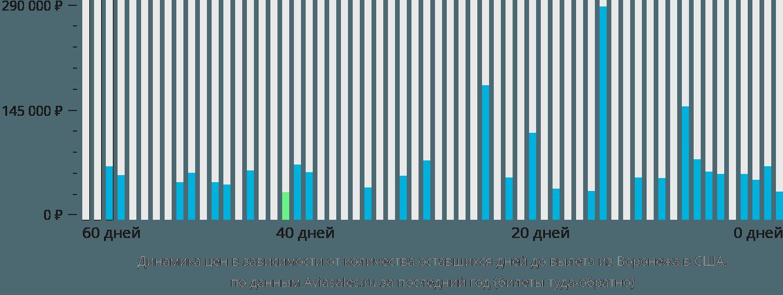 Динамика цен в зависимости от количества оставшихся дней до вылета из Воронежа в США