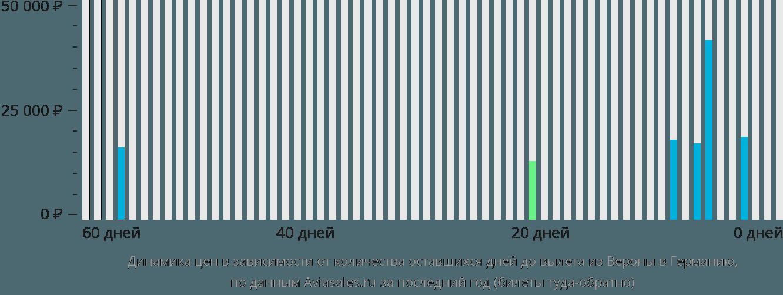 Динамика цен в зависимости от количества оставшихся дней до вылета из Вероны в Германию
