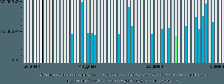 Динамика цен в зависимости от количества оставшихся дней до вылета из Вероны в Париж