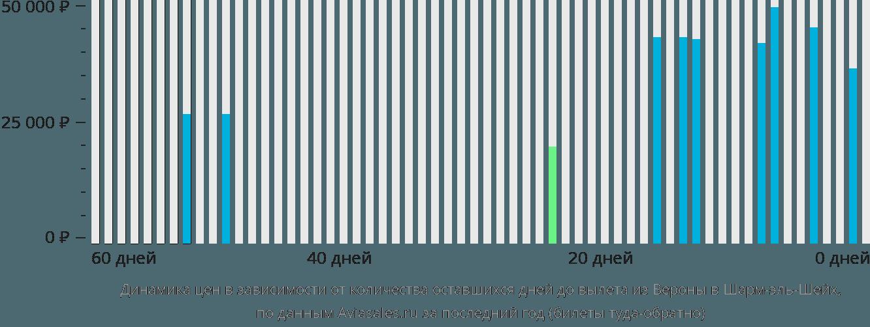 Динамика цен в зависимости от количества оставшихся дней до вылета из Вероны в Шарм-эль-Шейх
