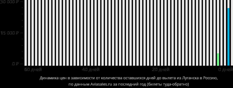 Билеты на самолет луганск-львов стоимость билета на самолет новосибирск-оренбург