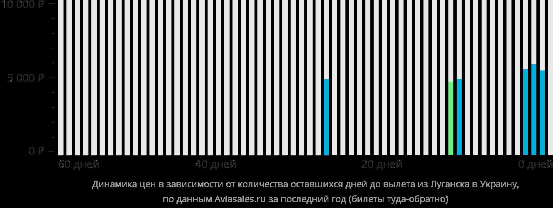 Динамика цен в зависимости от количества оставшихся дней до вылета из Луганска в Украину