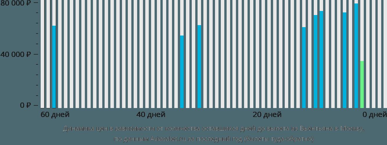 Динамика цен в зависимости от количества оставшихся дней до вылета из Вьентьяна в Москву