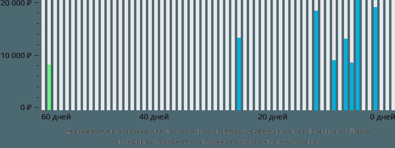 Динамика цен в зависимости от количества оставшихся дней до вылета из Вьентьяна в Паксе