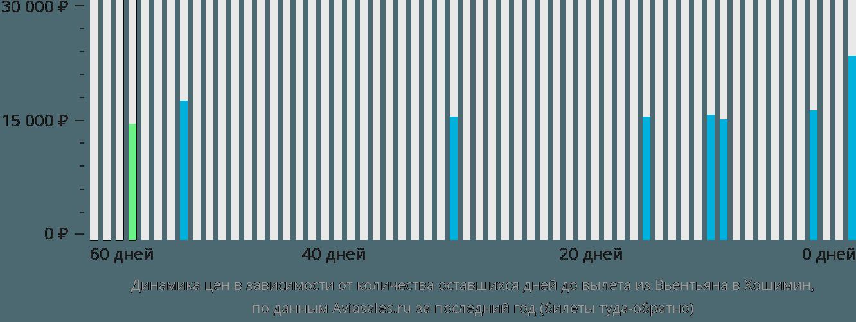 Динамика цен в зависимости от количества оставшихся дней до вылета из Вьентьяна в Хошимин