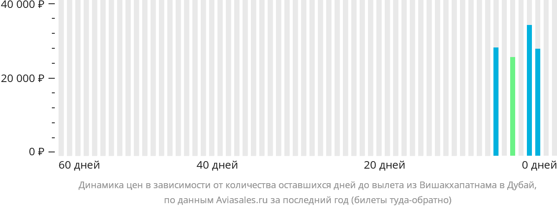 Динамика цен в зависимости от количества оставшихся дней до вылета из Вишакхапатнама в Дубай