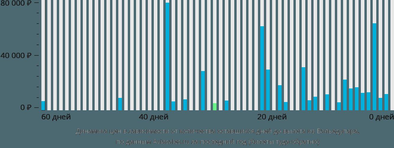 Динамика цен в зависимости от количества оставшихся дней до вылета из Вальедупара