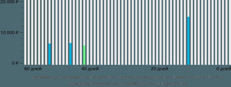 Динамика цен в зависимости от количества оставшихся дней до вылета из Великого Устюга в Россию