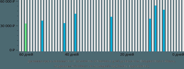 Динамика цен в зависимости от количества оставшихся дней до вылета из Владивостока в Абакан