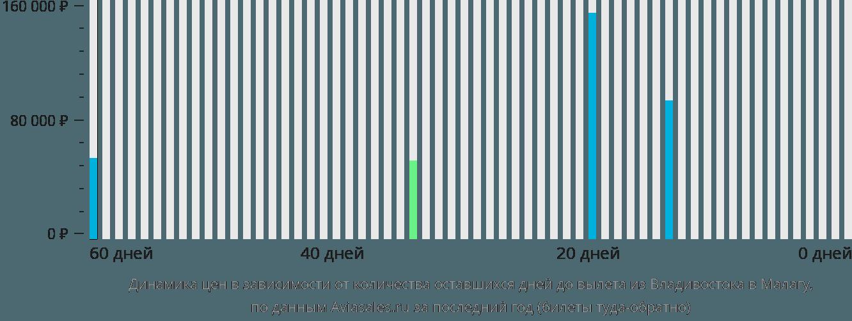Динамика цен в зависимости от количества оставшихся дней до вылета из Владивостока в Малагу