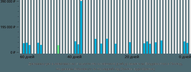 Динамика цен в зависимости от количества оставшихся дней до вылета из Владивостока в Окленд