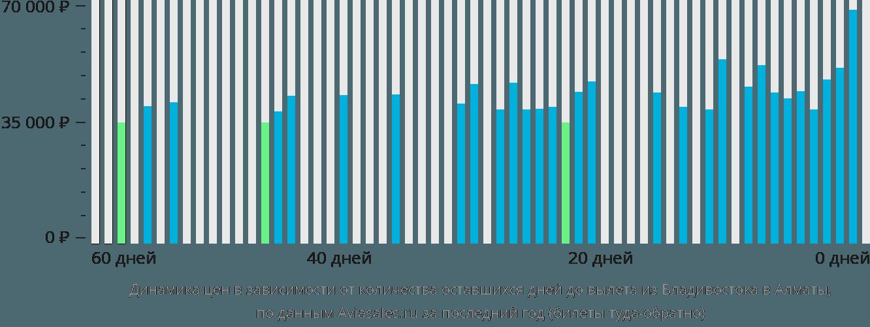 Динамика цен в зависимости от количества оставшихся дней до вылета из Владивостока в Алматы