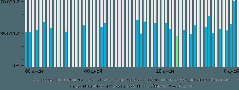 Динамика цен в зависимости от количества оставшихся дней до вылета из Владивостока в Армению