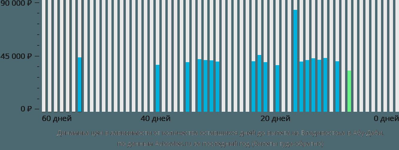 Динамика цен в зависимости от количества оставшихся дней до вылета из Владивостока в Абу-Даби