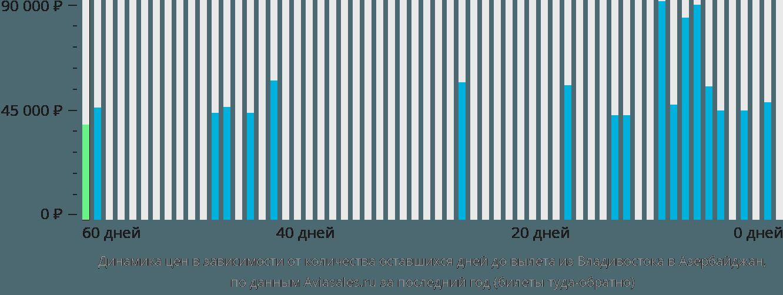 Динамика цен в зависимости от количества оставшихся дней до вылета из Владивостока в Азербайджан