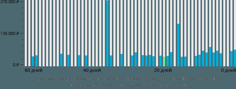 Динамика цен в зависимости от количества оставшихся дней до вылета из Владивостока в Баку