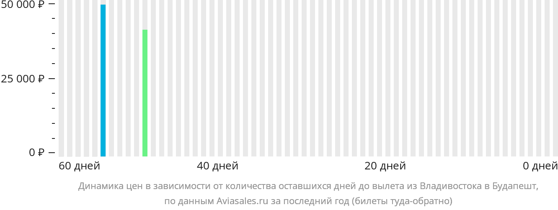 Динамика цен в зависимости от количества оставшихся дней до вылета из Владивостока в Будапешт