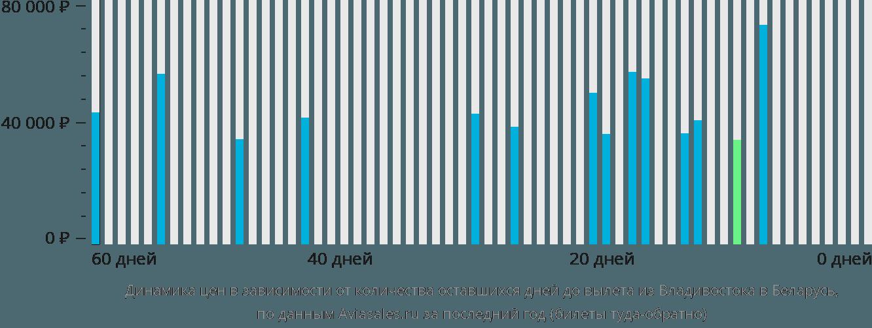 Динамика цен в зависимости от количества оставшихся дней до вылета из Владивостока в Беларусь