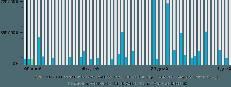 Динамика цен в зависимости от количества оставшихся дней до вылета из Владивостока в Канаду