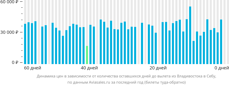 Динамика цен в зависимости от количества оставшихся дней до вылета из Владивостока в Себу