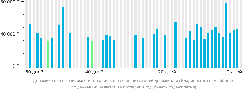 Динамика цен в зависимости от количества оставшихся дней до вылета из Владивостока в Челябинск