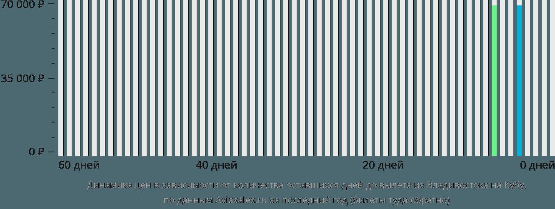 Динамика цен в зависимости от количества оставшихся дней до вылета из Владивостока на Кубу