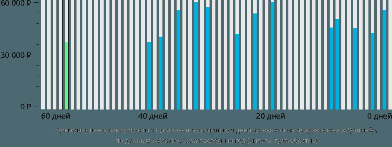 Динамика цен в зависимости от количества оставшихся дней до вылета из Владивостока в Душанбе