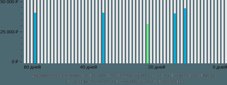Динамика цен в зависимости от количества оставшихся дней до вылета из Владивостока в Никосию