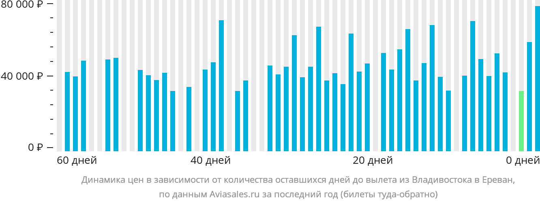 Динамика цен в зависимости от количества оставшихся дней до вылета из Владивостока в Ереван