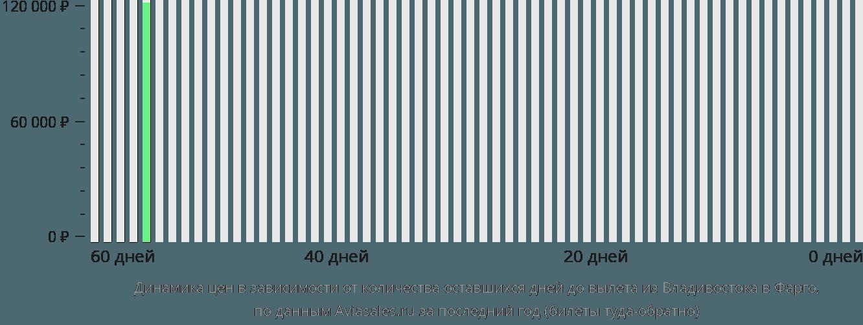 Динамика цен в зависимости от количества оставшихся дней до вылета из Владивостока в Фарго