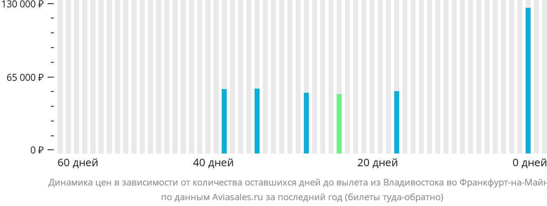 Динамика цен в зависимости от количества оставшихся дней до вылета из Владивостока во Франкфурт-на-Майне