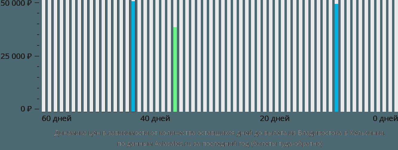 Динамика цен в зависимости от количества оставшихся дней до вылета из Владивостока в Хельсинки