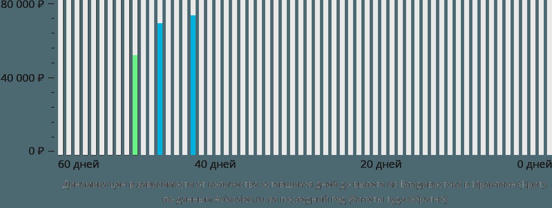 Динамика цен в зависимости от количества оставшихся дней до вылета из Владивостока в Ираклион (Крит)