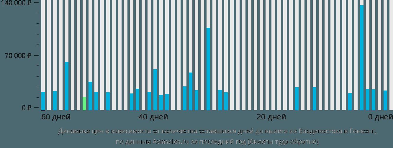 Динамика цен в зависимости от количества оставшихся дней до вылета из Владивостока в Гонконг