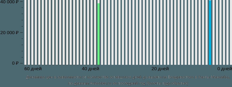 Динамика цен в зависимости от количества оставшихся дней до вылета из Владивостока в Ханты-Мансийск